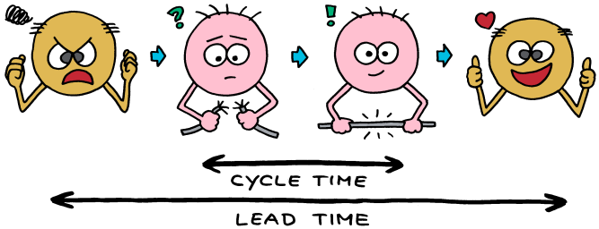 cycle time lead time color