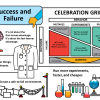 Success and Failure (Get Your Free Celebration Grid Poster!)