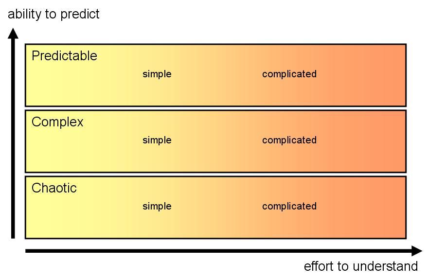 Simple Vs Complicated Vs Complex Vs Chaotic Noop Nl