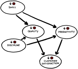 Causal loop diagram (document) 1