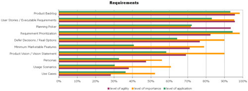 Agile-Survey-Requirements