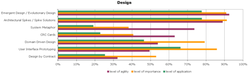 Agile-Survey-Design