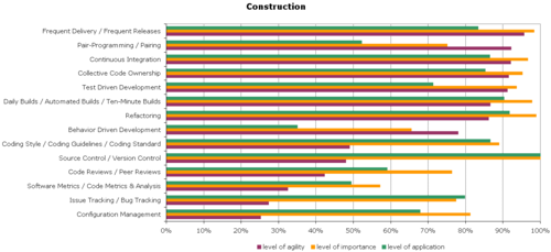 Agile-Survey-Construction
