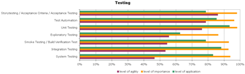 Agile-Survey-Testing
