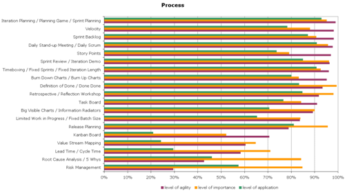 Agile-Survey-Process