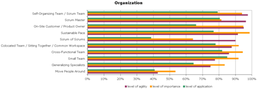 Agile-Survey-Organization