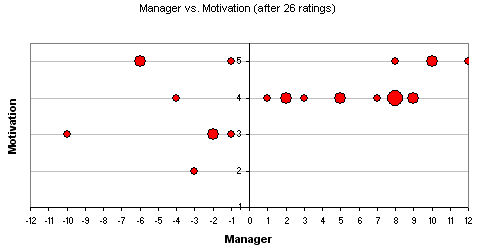 The Rate Your Manager Test Noop Nl